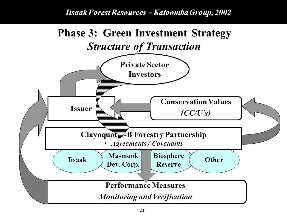 22 Iisaak Forest Resources - Katoomba Group, 2002 Conservation Values (CC/U's) Issuer Biosphere Reserve Other Performance Measures Monitoring and Verification Ma-mook Dev.