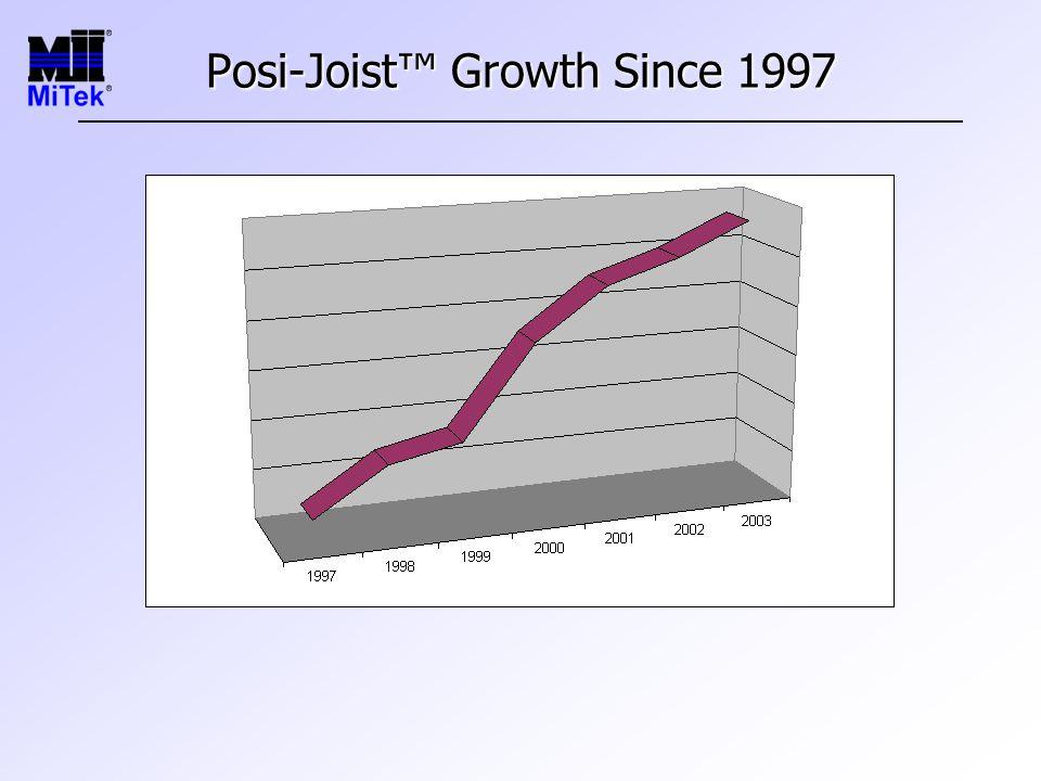 Posi-Joist™ Growth Since 1997