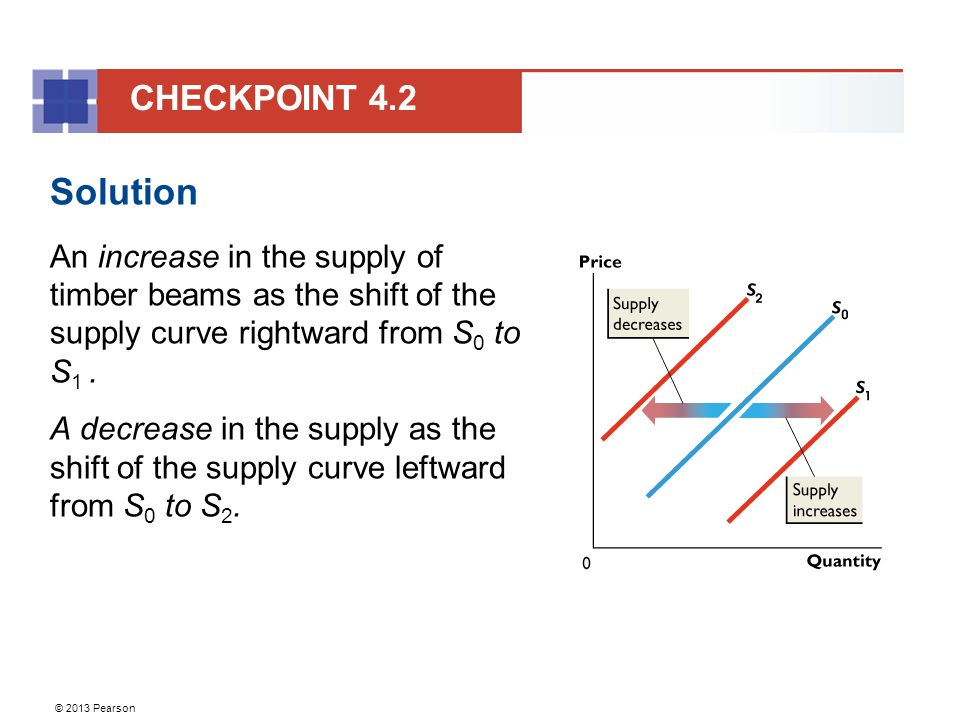 © 2013 Pearson Solution An increase in the supply of timber beams as the shift of the supply curve rightward from S 0 to S 1.