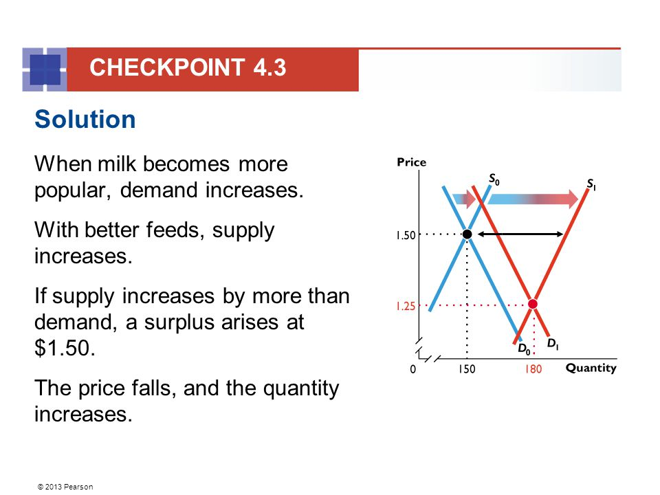 © 2013 Pearson Solution When milk becomes more popular, demand increases.