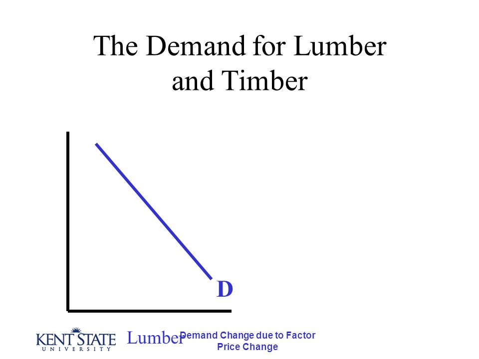 Demand Change due to Factor Price Change The Demand for Lumber and Timber Lumber D