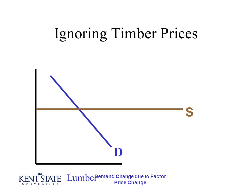 Demand Change due to Factor Price Change Ignoring Timber Prices Lumber D S