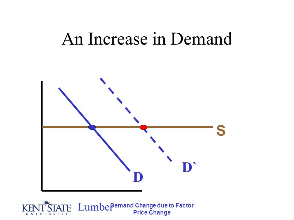Demand Change due to Factor Price Change An Increase in Demand Lumber D S D`
