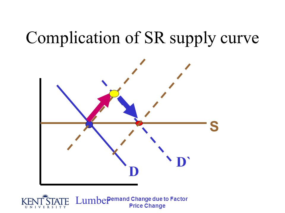 Demand Change due to Factor Price Change Complication of SR supply curve Lumber D S D`