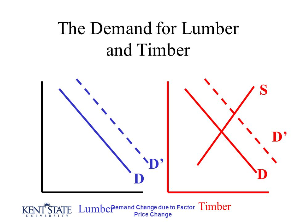 Demand Change due to Factor Price Change The Demand for Lumber and Timber Lumber Timber D D' D S