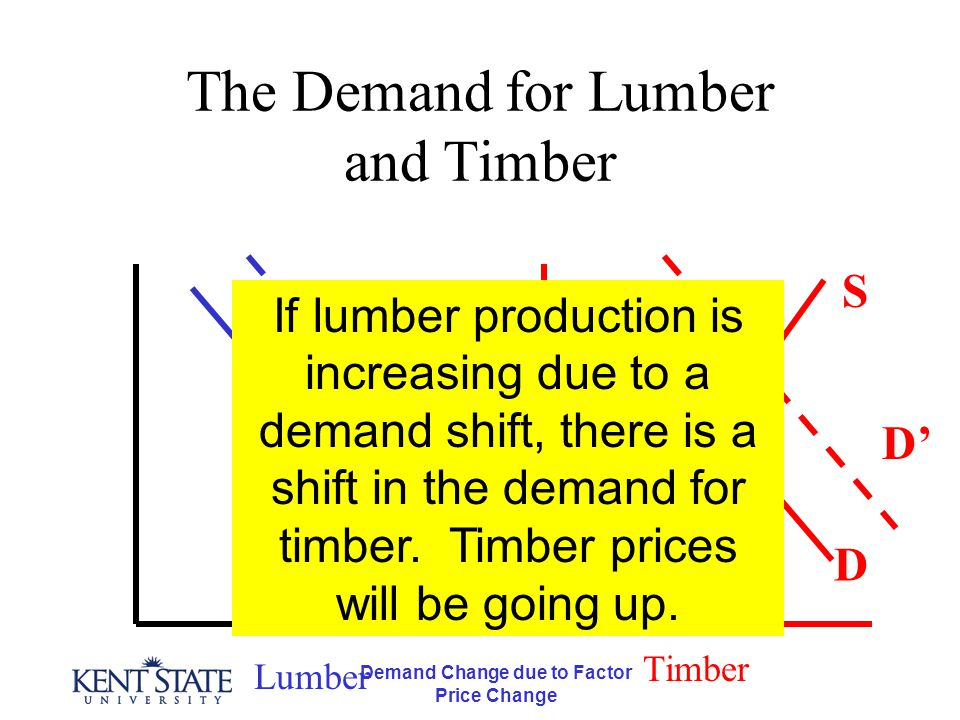 Demand Change due to Factor Price Change The Demand for Lumber and Timber Lumber Timber D D' D S If lumber production is increasing due to a demand sh