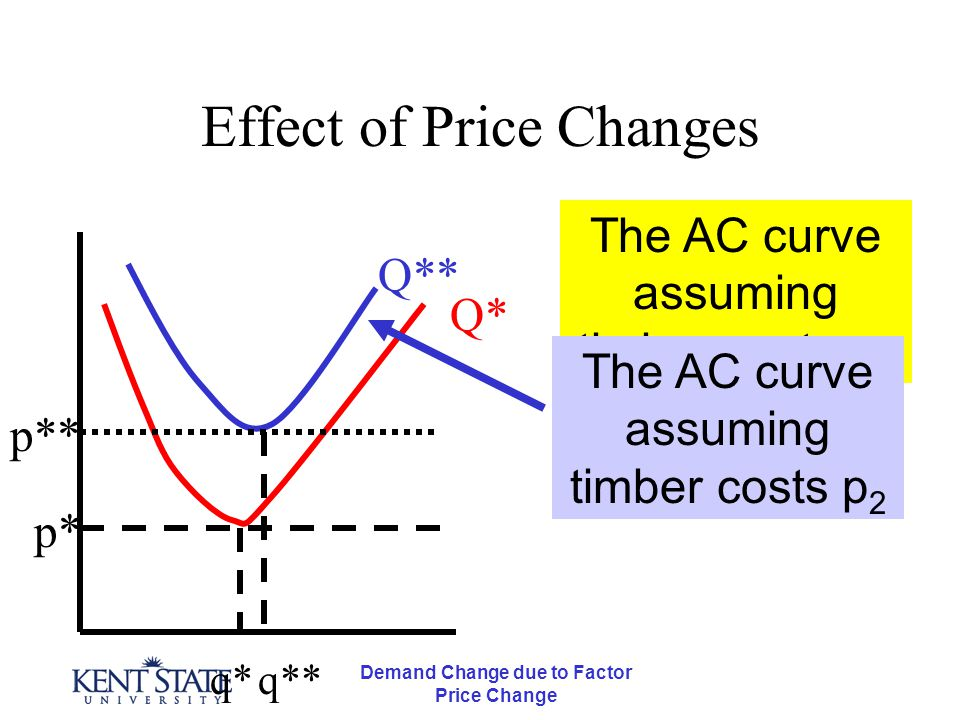 Demand Change due to Factor Price Change Effect of Price Changes p* q*q** p** Q* Q** The AC curve assuming timber costs p 1 The AC curve assuming timb