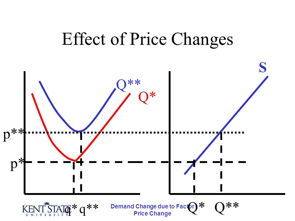 Demand Change due to Factor Price Change Effect of Price Changes p* q*q** p** Q* Q** Q*Q** S