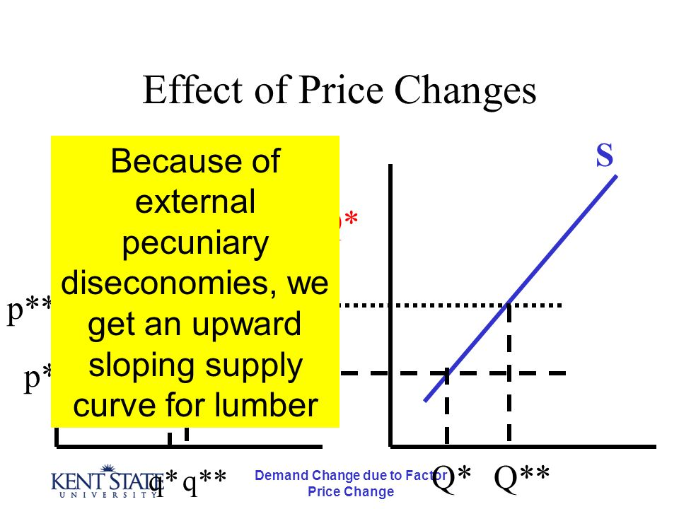 Demand Change due to Factor Price Change Effect of Price Changes p* q*q** p** Q* Q** Q*Q** S Because of external pecuniary diseconomies, we get an upw