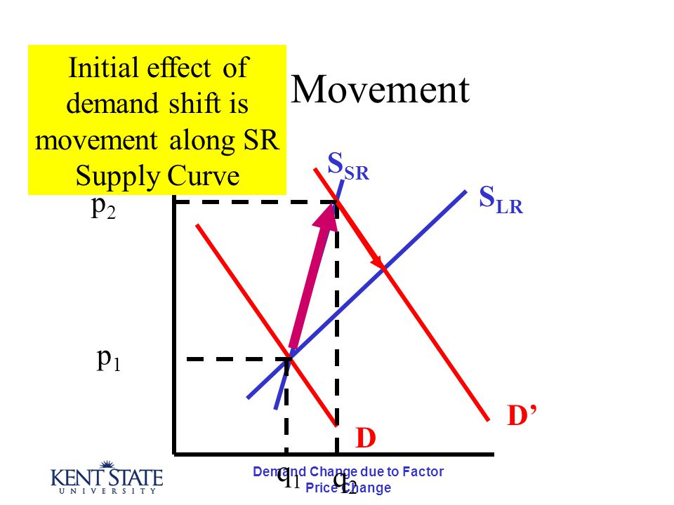 Demand Change due to Factor Price Change First Movement D D' S LR S SR p2p2 p1p1 q1q1 q2q2 Initial effect of demand shift is movement along SR Supply