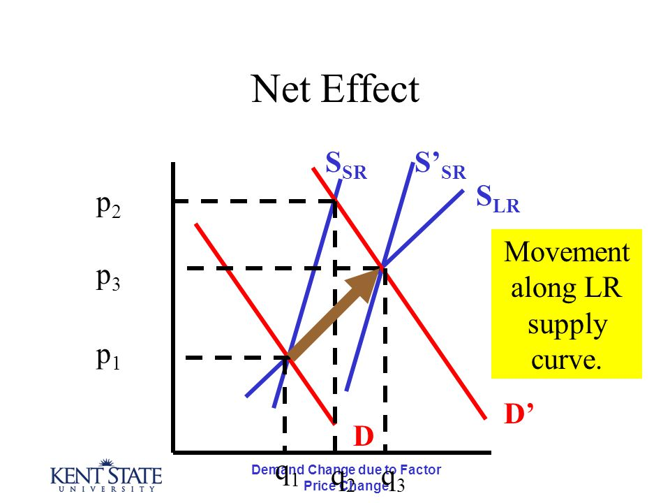 Demand Change due to Factor Price Change Net Effect D D' S LR S' SR S SR p3p3 p2p2 p1p1 q1q1 q2q2 q3q3 Movement along LR supply curve.