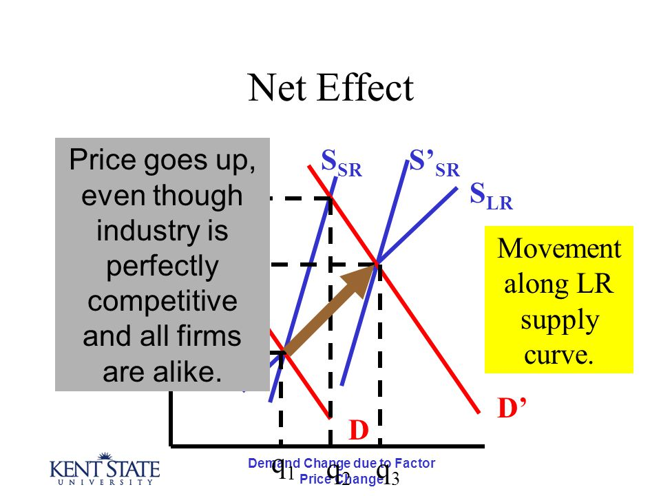 Demand Change due to Factor Price Change Net Effect D D' S LR S' SR S SR p3p3 p2p2 p1p1 q1q1 q2q2 q3q3 Movement along LR supply curve. Price goes up,