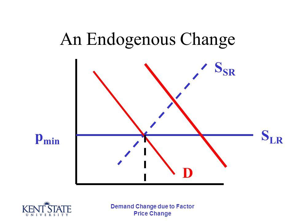 Demand Change due to Factor Price Change Effect of Price Changes p* q*q** p** Q* Q** Q*Q** S