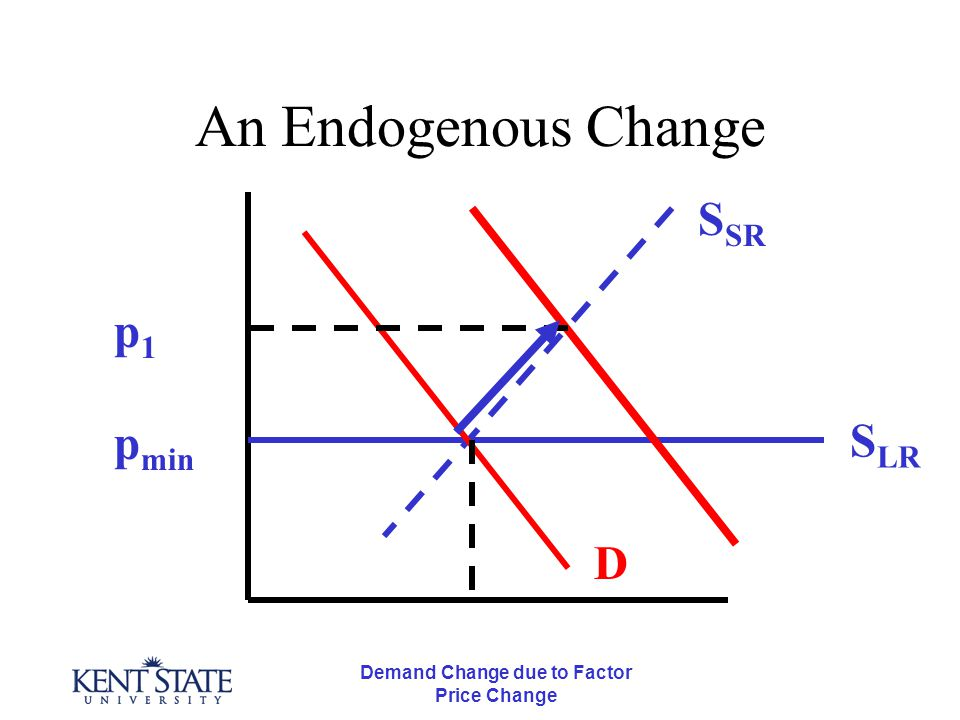 Demand Change due to Factor Price Change An Endogenous Change p min S LR S SR D p1p1