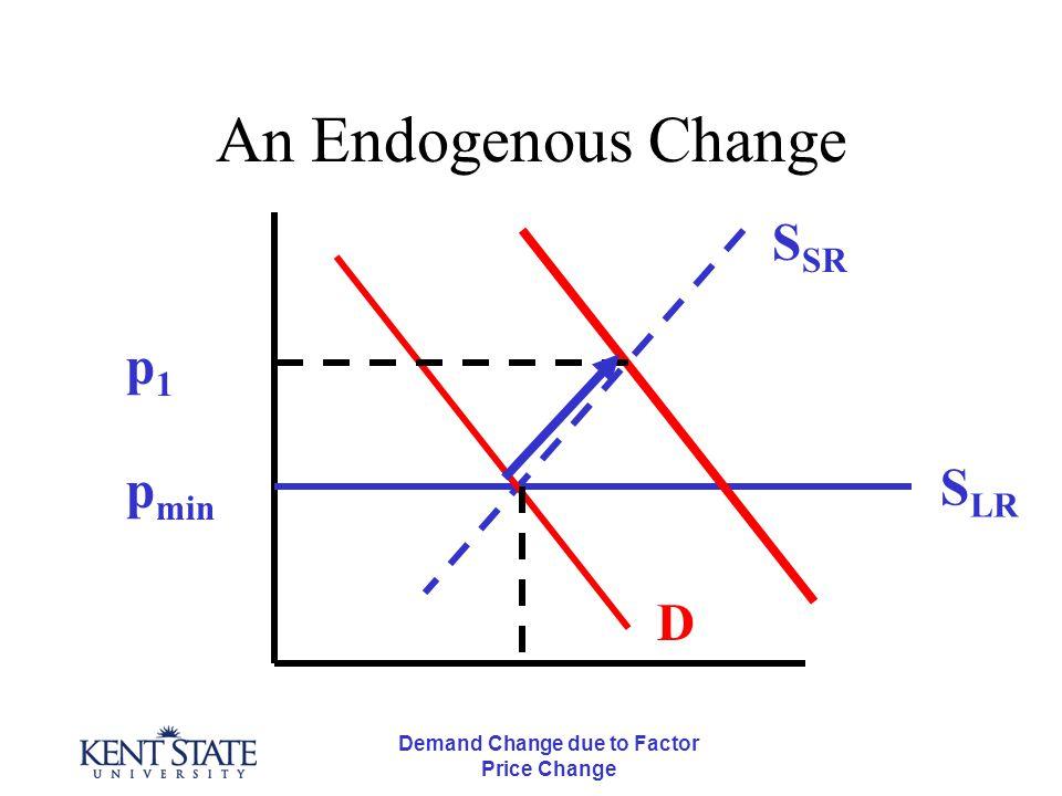 Demand Change due to Factor Price Change An Endogenous Change p min S LR S SR D p1p1