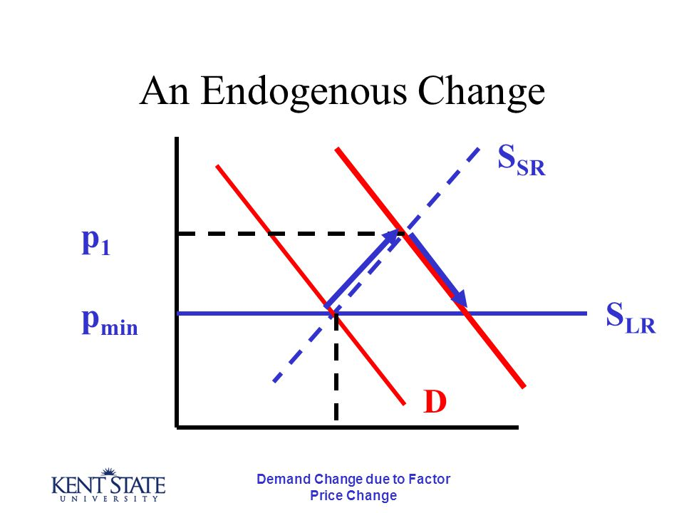 Demand Change due to Factor Price Change An Endogenous Change p min S LR S SR D p1p1 No change in factor prices means no long run change in product price.