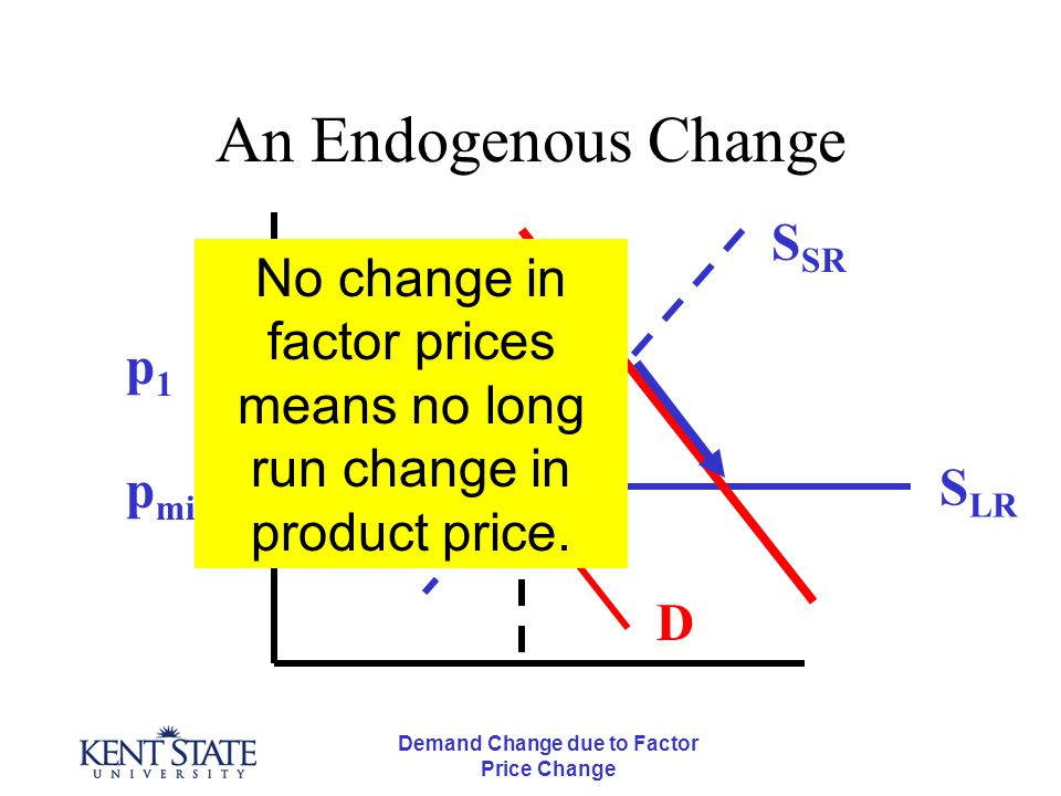 Demand Change due to Factor Price Change An Endogenous Change p min S LR S SR D p1p1 No change in factor prices means no long run change in product pr