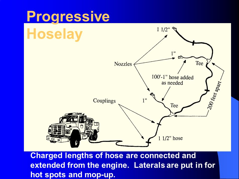 Progressive Hoselay Charged lengths of hose are connected and extended from the engine. Laterals are put in for hot spots and mop-up.