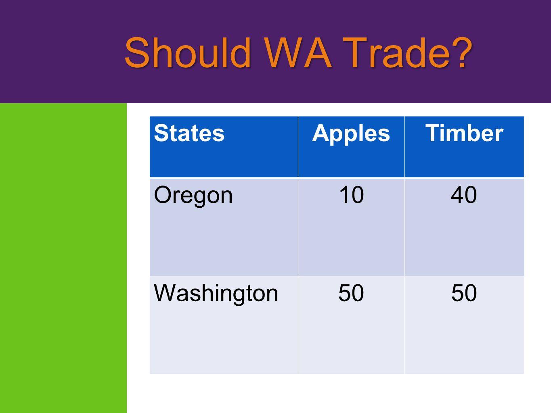 Should WA Trade? Should WA Trade? StatesApplesTimber Oregon1040 Washington50