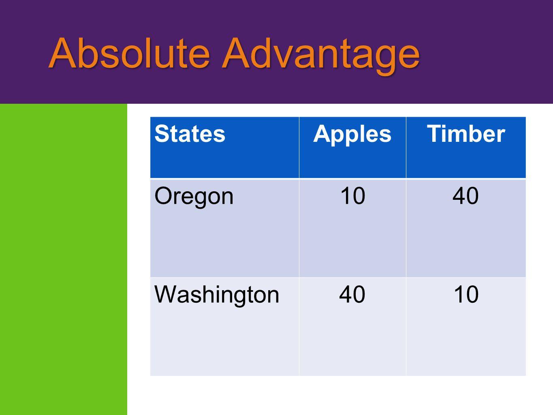 Absolute Advantage Absolute Advantage StatesApplesTimber Oregon1040 Washington4010