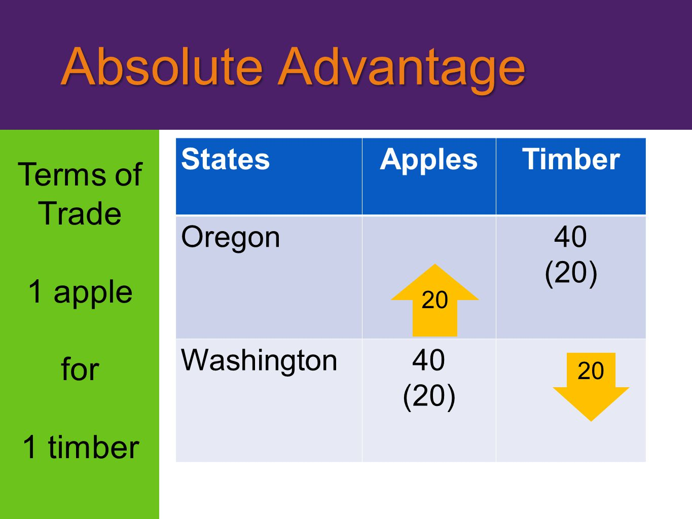 Terms of Trade 1 apple for 1 timber Absolute Advantage Absolute Advantage StatesApplesTimber Oregon40 (20) Washington40 (20) 20