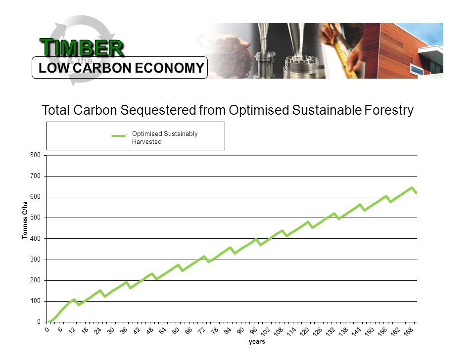 & the Total Carbon Sequestered from Optimised Sustainable Forestry Optimised Sustainably Harvested