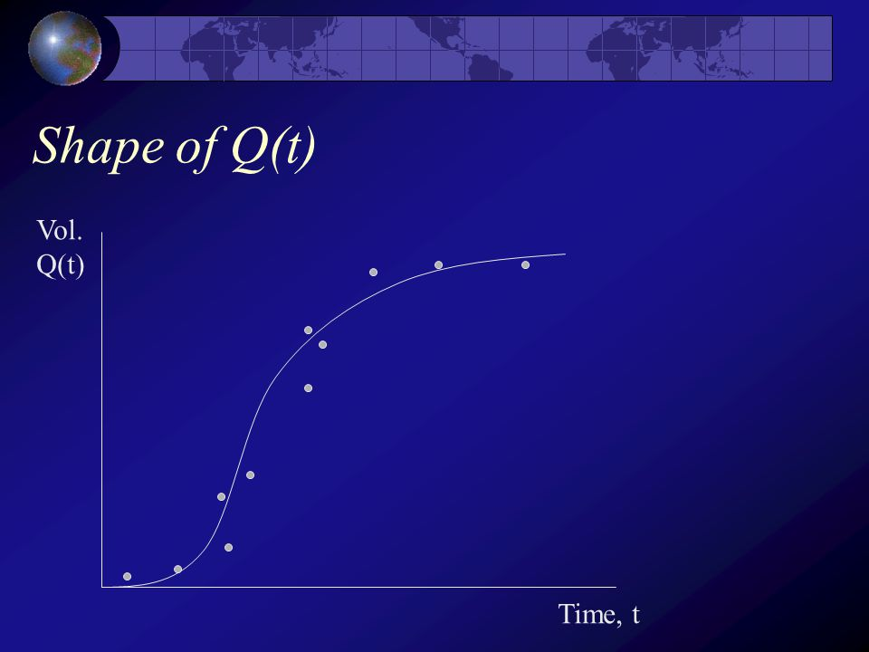 Shape of Q(t) Vol. Q(t) Time, t
