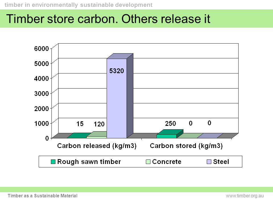 www.timber.org.au timber in environmentally sustainable development Timber as a Sustainable Material Timber store carbon.