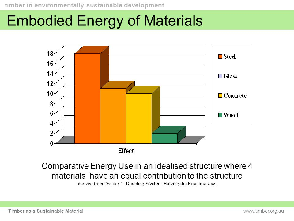 www.timber.org.au timber in environmentally sustainable development Timber as a Sustainable Material Comparative Energy Use in an idealised structure where 4 materials have an equal contribution to the structure derived from Factor 4- Doubling Wealth - Halving the Resource Use: Embodied Energy of Materials