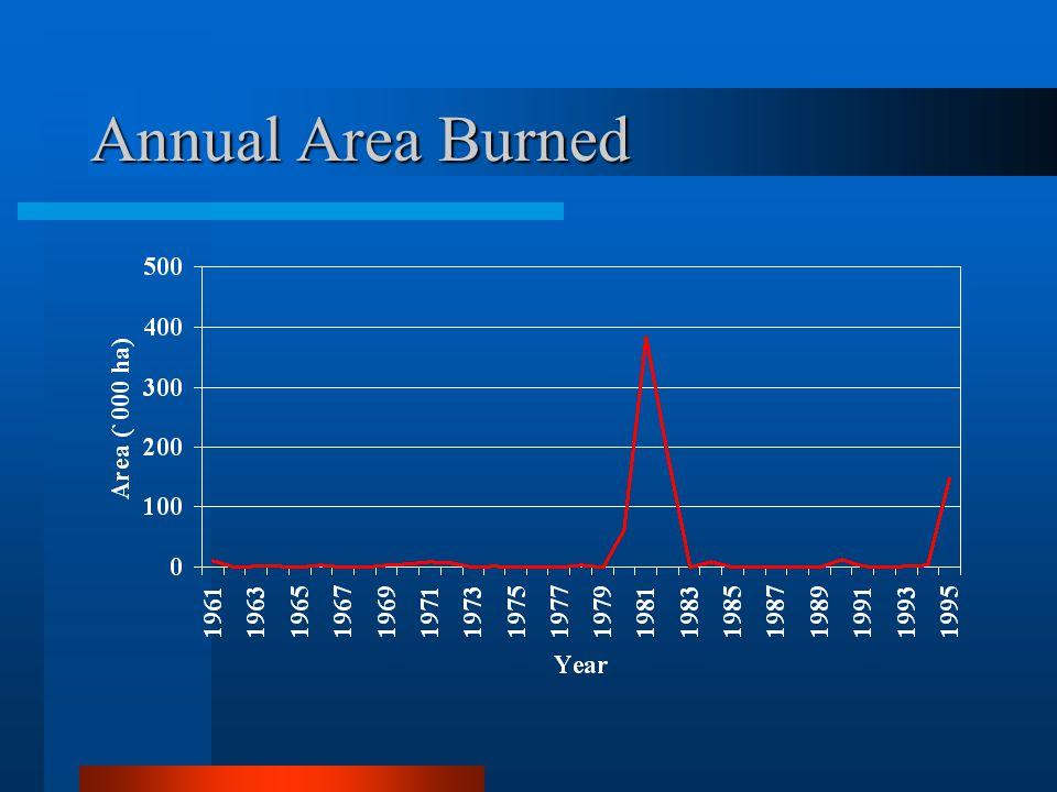 Annual Area Burned