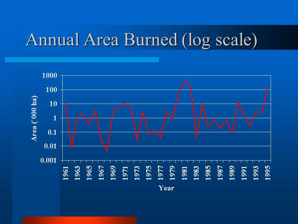 Annual Area Burned (log scale)