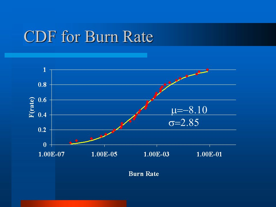 CDF for Burn Rate  