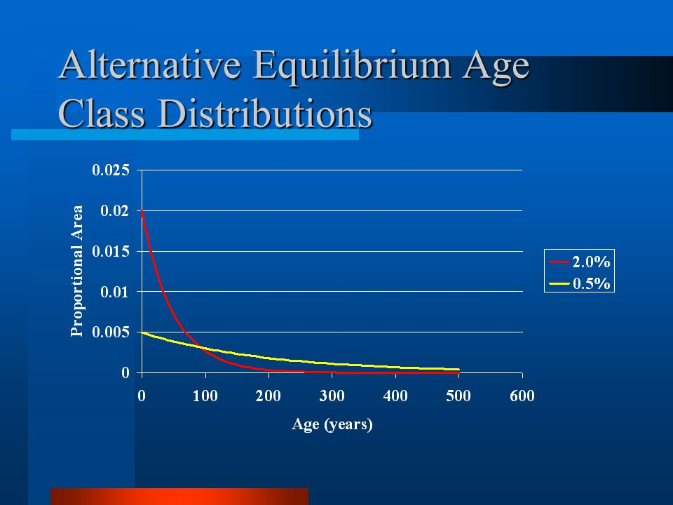 Alternative Equilibrium Age Class Distributions