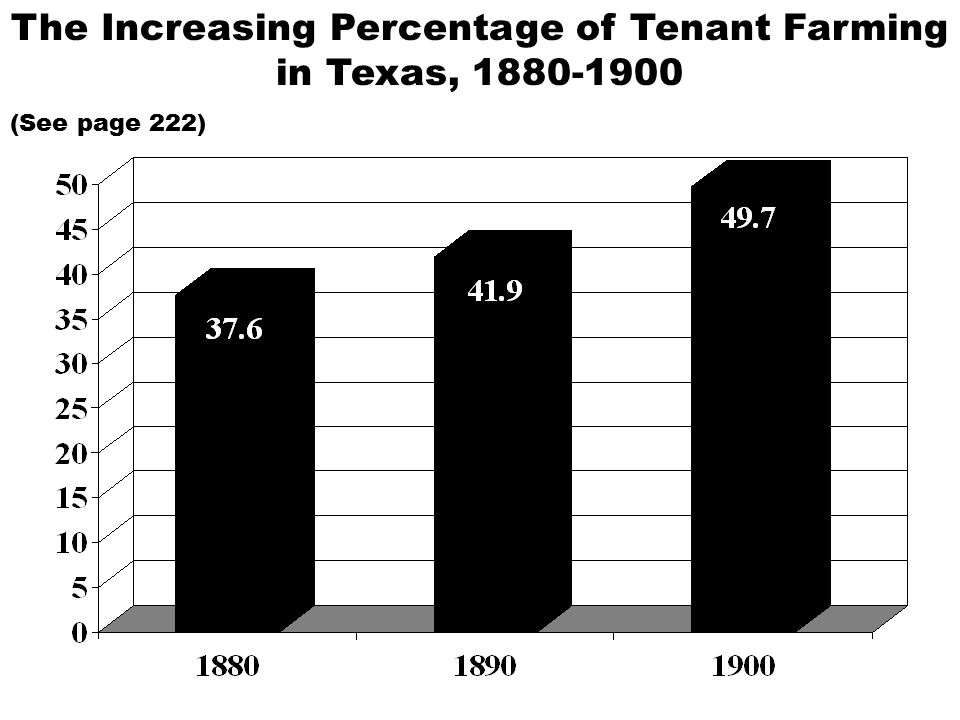 The Increasing Percentage of Tenant Farming in Texas, 1880-1900 (See page 222)