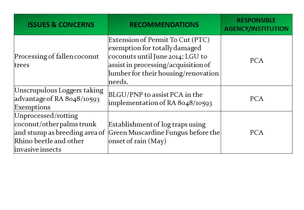 ISSUES & CONCERNSRECOMMENDATIONS RESPONSIBLE AGENCY/INSTITUTION Processing of fallen coconut trees Extension of Permit To Cut (PTC) exemption for totally damaged coconuts until June 2014; LGU to assist in processing/acquisition of lumber for their housing/renovation needs.
