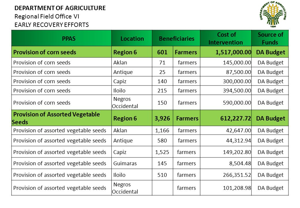 DEPARTMENT OF AGRICULTURE Regional Field Office VI EARLY RECOVERY EFFORTS PPAS Location Beneficiaries Cost of Intervention Source of Funds Provision of certified palay seeds Region 616,321Farmers 19,585,200.00 DA & FAO Provision of certified palay seeds Aklan360 farmers 432,000.00 DA Budget Provision of certified palay seeds Antique380 farmers 456,000.00 DA Budget Provision of certified palay seeds Capiz2,040 farmers 2,448,000.00 DA Budget Provision of certified palay seeds Iloilo2,924 farmers 3,508,800.00 DA Budget Provision of certified palay seeds Negros Occidental 919 farmers 1,102,800.00 DA Budget Provision of certified palay seeds Aklan800 farmers 960,000.00 FAO Provision of certified palay seeds Antique800 farmers 960,000.00 FAO Provision of certified palay seeds Capiz4,013 farmers 4,815,600.00 FAO Provision of certified palay seeds Iloilo3,085 farmers 3,702,000.00 FAO Provision of certified palay seeds Negros Occidental 1,000 farmers 1,200,000.00 FAO