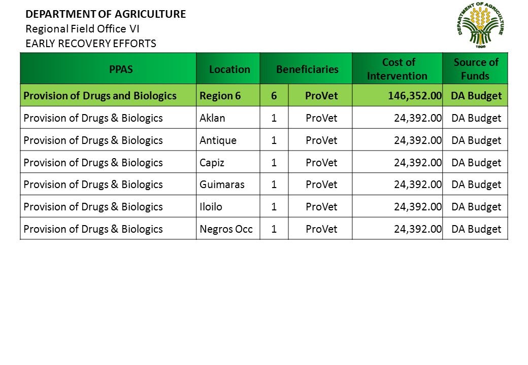 DEPARTMENT OF AGRICULTURE Regional Field Office VI EARLY RECOVERY EFFORTS PPAS Location Beneficiaries Cost of Intervention Source of Funds Provision of Drugs and Biologics Region 66 ProVet146,352.00 DA Budget Provision of Drugs & Biologics Aklan1 ProVet24,392.00 DA Budget Provision of Drugs & Biologics Antique1 ProVet24,392.00 DA Budget Provision of Drugs & Biologics Capiz1 ProVet24,392.00 DA Budget Provision of Drugs & Biologics Guimaras1 ProVet24,392.00 DA Budget Provision of Drugs & Biologics Iloilo1 ProVet 24,392.00 DA Budget Provision of Drugs & Biologics Negros Occ1 ProVet 24,392.00 DA Budget