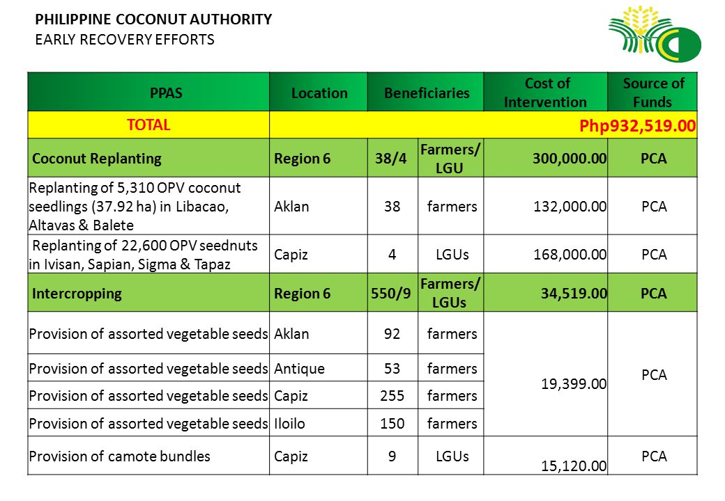 PHILIPPINE COCONUT AUTHORITY EARLY RECOVERY EFFORTS PPAS Location Beneficiaries Cost of Intervention Source of Funds Coconut Timber Disposal & Utilization (CTDU) Region 6 398/1 Farmers/ LGU 598,000.00 PCA Coconut Timber Disposal & Utilization (CTDU) Aklan39 farmers 583,000.00 PCA Coconut Timber Disposal & Utilization (CTDU) Capiz266 farmers Coconut Timber Disposal & Utilization (CTDU) Iloilo10 farmers Coconut Timber Disposal & Utilization (CTDU) Negros Occidental 25 farmers Bahay coco model house Libacao, Aklan 1 LGU 15,000.00 PCA Chainsaw operation & safety training Capiz58 Farmers PCA