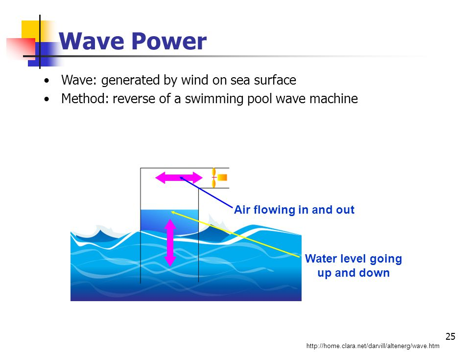 25 Wave Power Wave: generated by wind on sea surface Method: reverse of a swimming pool wave machine http://home.clara.net/darvill/altenerg/wave.htm Water level going up and down Air flowing in and out