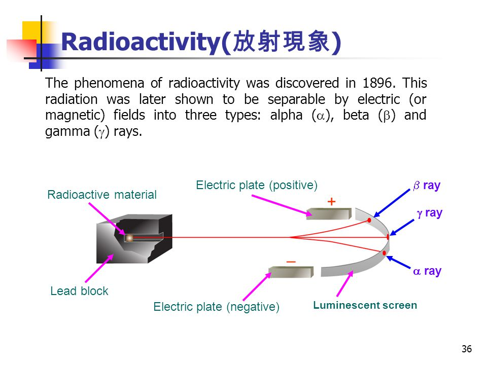 36 The phenomena of radioactivity was discovered in 1896.