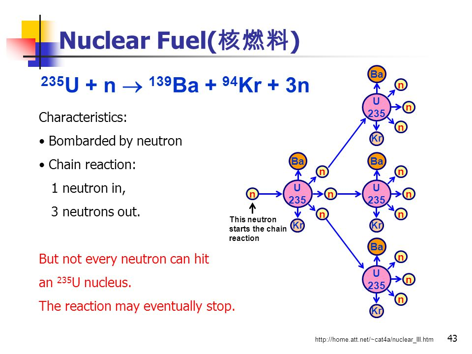 43 Nuclear Fuel( 核燃料 ) 235 U + n  139 Ba + 94 Kr + 3n Characteristics: Bombarded by neutron Chain reaction: 1 neutron in, 3 neutrons out.