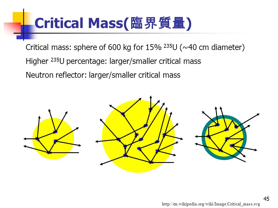 45 Critical Mass( 臨界質量 ) Critical mass: sphere of 600 kg for 15% 235 U (~40 cm diameter) Higher 235 U percentage: larger/smaller critical mass Neutron reflector: larger/smaller critical mass http://en.wikipedia.org/wiki/Image:Critical_mass.svg