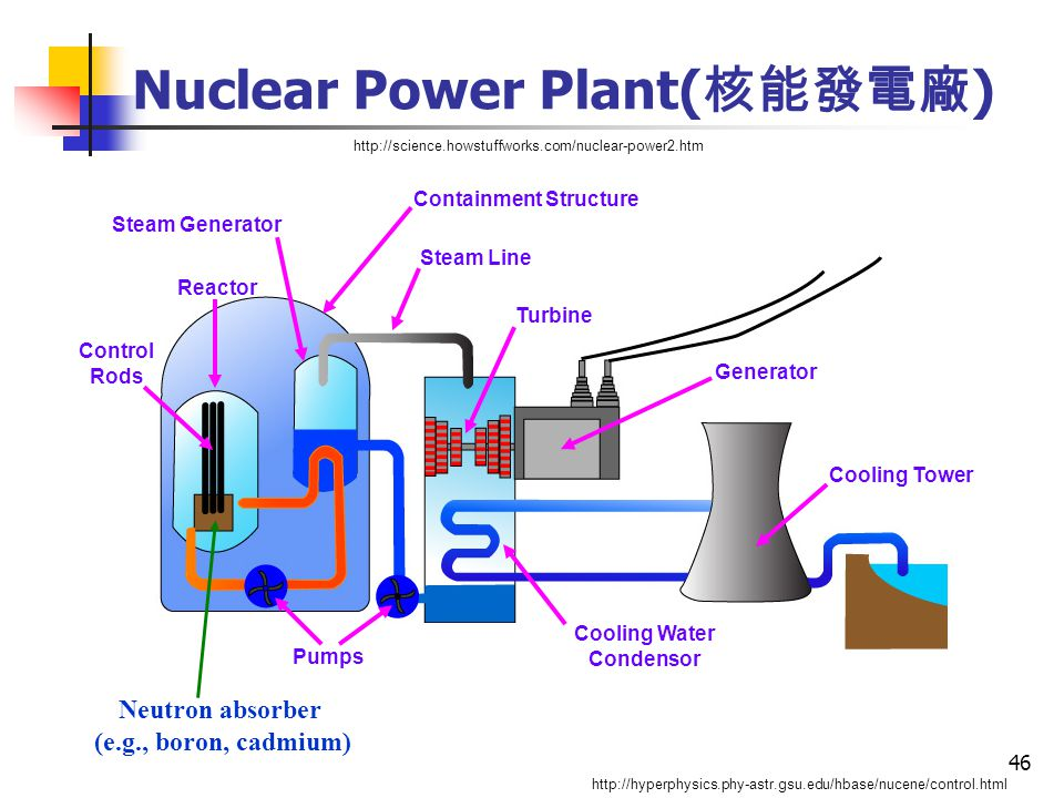 46 Nuclear Power Plant( 核能發電廠 ) http://science.howstuffworks.com/nuclear-power2.htm Neutron absorber (e.g., boron, cadmium) http://hyperphysics.phy-astr.gsu.edu/hbase/nucene/control.html Cooling Tower Cooling Water Condensor Turbine Generator Pumps Steam Line Steam Generator Reactor Containment Structure Control Rods