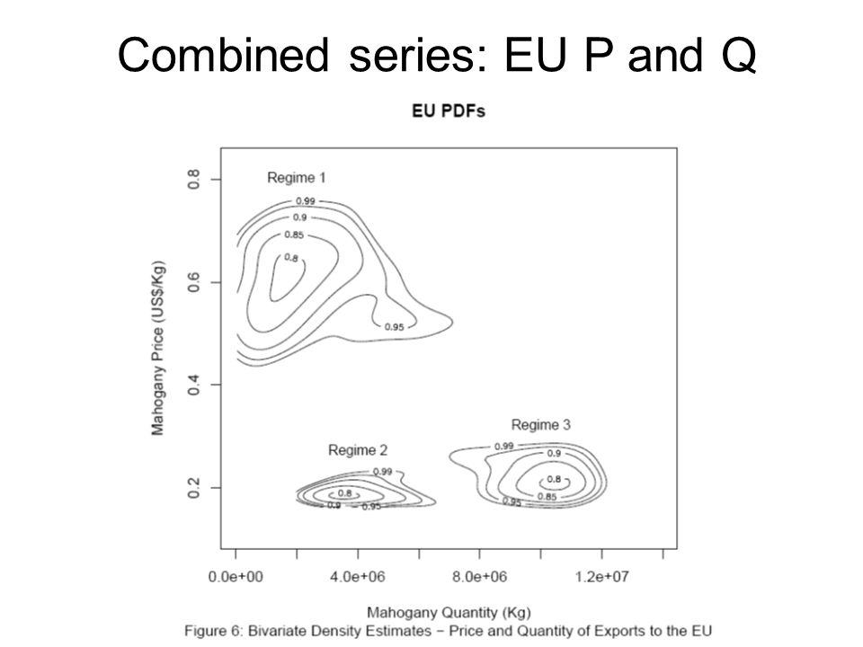 Combined series: EU P and Q