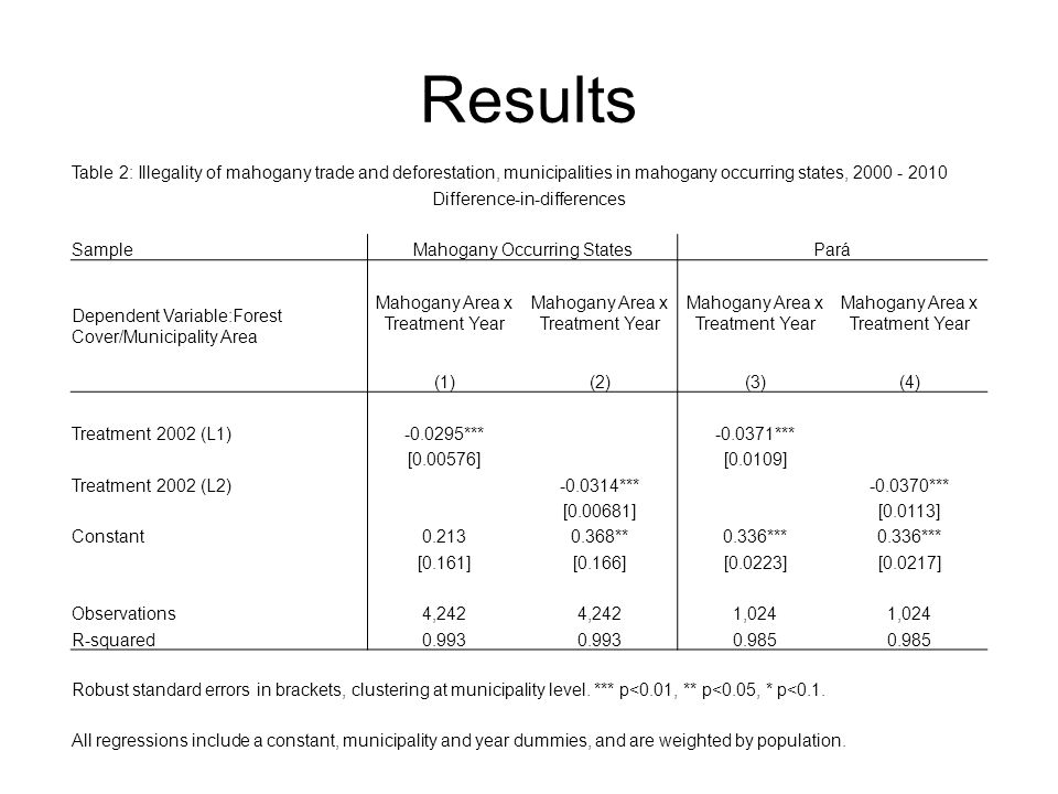Results Table 2: Illegality of mahogany trade and deforestation, municipalities in mahogany occurring states, 2000 - 2010 Difference-in-differences SampleMahogany Occurring StatesPará Dependent Variable:Forest Cover/Municipality Area Mahogany Area x Treatment Year (1)(2)(3)(4) Treatment 2002 (L1)-0.0295*** -0.0371*** [0.00576] [0.0109] Treatment 2002 (L2) -0.0314*** -0.0370*** [0.00681] [0.0113] Constant0.2130.368**0.336*** [0.161][0.166][0.0223][0.0217] Observations4,242 1,024 R-squared0.993 0.985 Robust standard errors in brackets, clustering at municipality level.