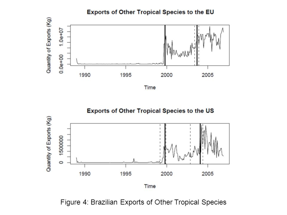 Figure 4: Brazilian Exports of Other Tropical Species