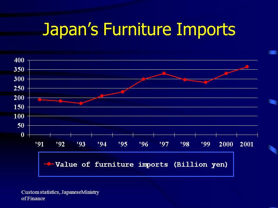 Japan's Furniture Imports Custom statistics, JapaneseMinistry of Finance
