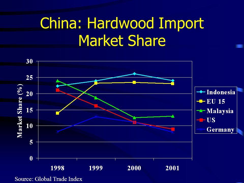China: Hardwood Import Market Share Source: Global Trade Index