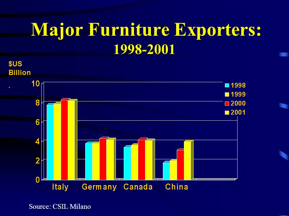 Major Furniture Exporters: 1998-2001 Major Furniture Exporters: 1998-2001 $US Billion.