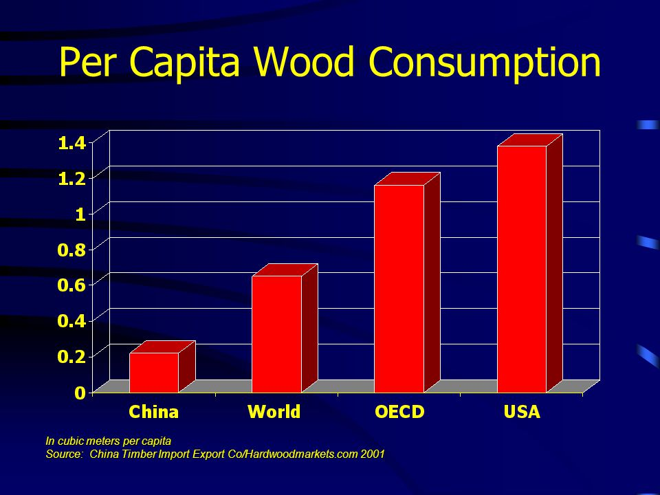 Per Capita Wood Consumption In cubic meters per capita Source: China Timber Import Export Co/Hardwoodmarkets.com 2001